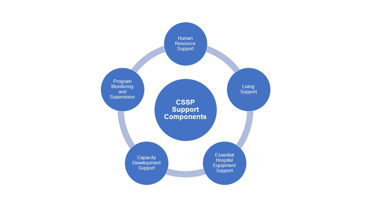CSSP Support Components1